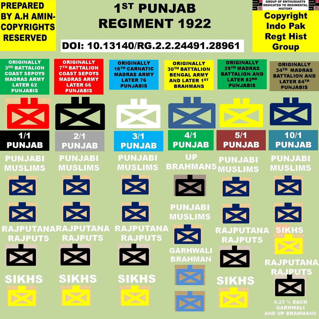#Military #history #knowledge how the #british created 1st #Punjab #regiment