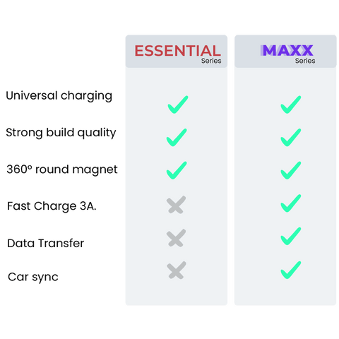 ESSENTIAL vs MAXX Magnilink charger