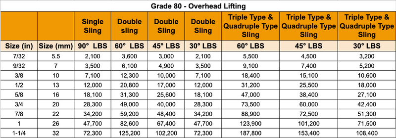 Overhead Lifting Chain Slings. Grades 80 and 100
