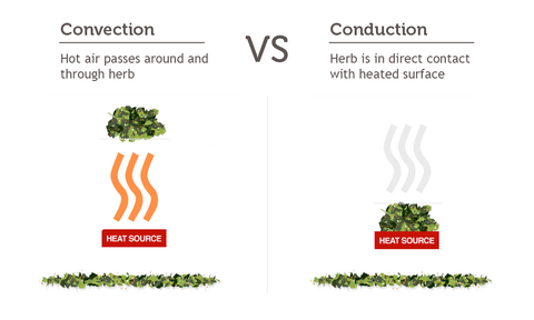Convection vs Conduction Herb Vapes