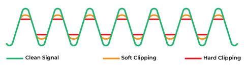 What are clipping diodes soft vs hard clipping diagram
