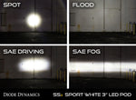 Worklight SS3 Sport White Spot Flush Single Diode Dynamics