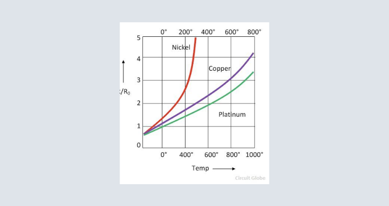Nickel's resistance compared to other materials