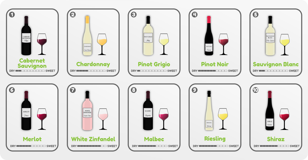 Types of Wine and sweetness