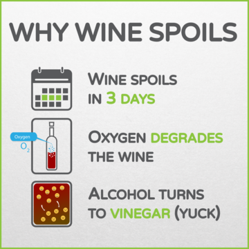 Why Wine Spoils