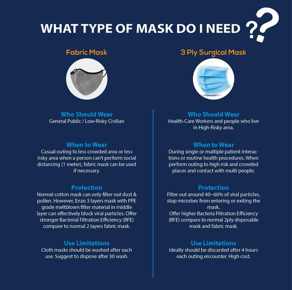 Enzo Washable Mask (For Adult)