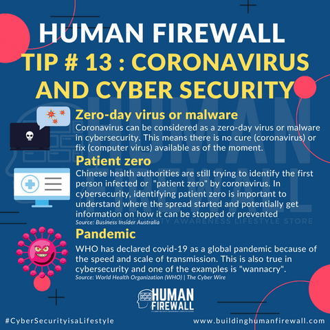 Human Firewall TIp # 13 Coronavirus and Cyber Security Comparison www.buildinghumanfirewall.com
