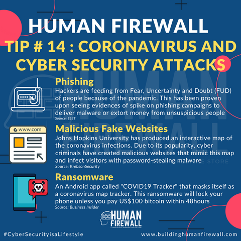 Human Firewall Tip # 14 Coronavirus and cyber security attacks www.buildinghumanfirewall.com