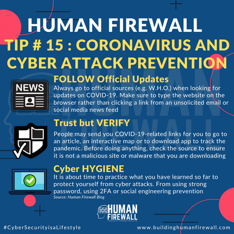 Human Firewall Tip # 15 Coronavirus and cyber attack prevention www.buildinghumanfirewall.com