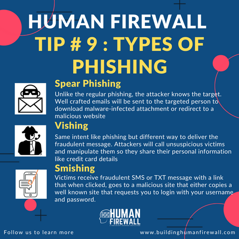Human Firewall Tip # 9 Types of phishing www.buildinghumanfirewall.com