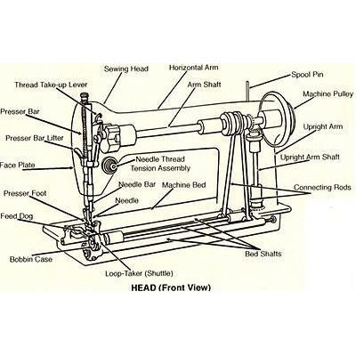 Sewing machine kickstart January 12th. 1pm -3pm