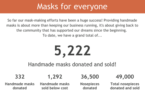 Mask Making totals from Beth Millner Jewelry