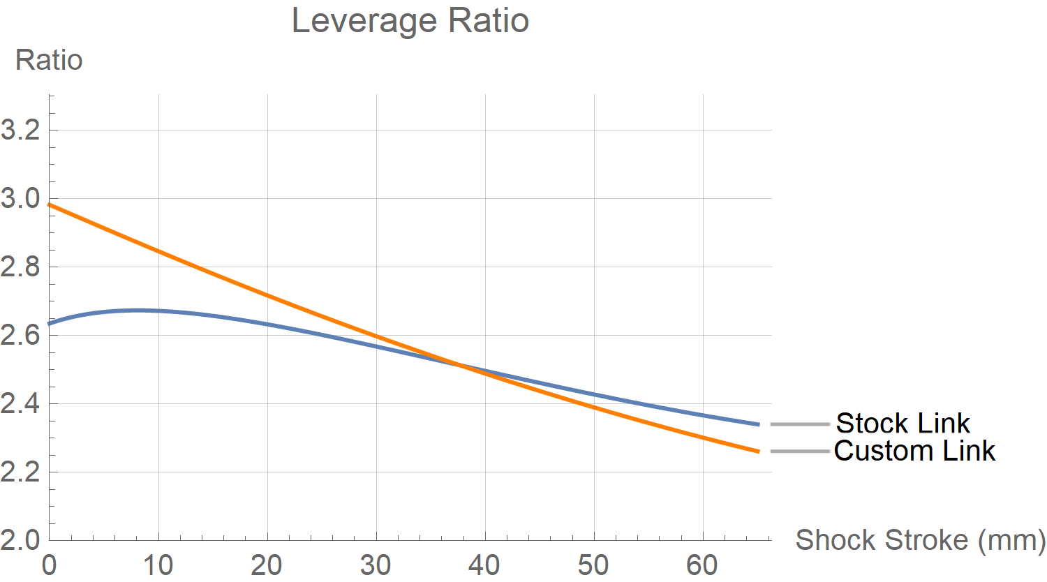 Transition Patrol Link Leverage Ratio Chart