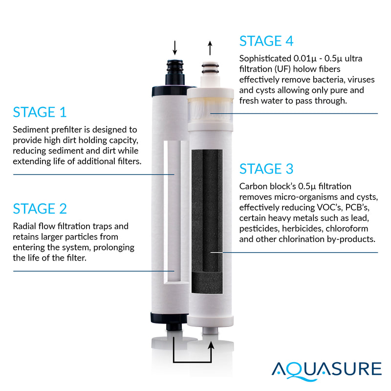 Dash Series Countertop Water Filter | Advanced Ultra Filtration - AS-D200UF