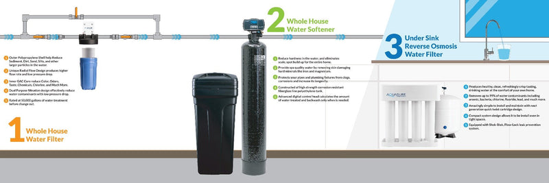 Harmony Series Whole House Water Softener | 48,000 GRAINS - AS-HS48D-Aquasure USA