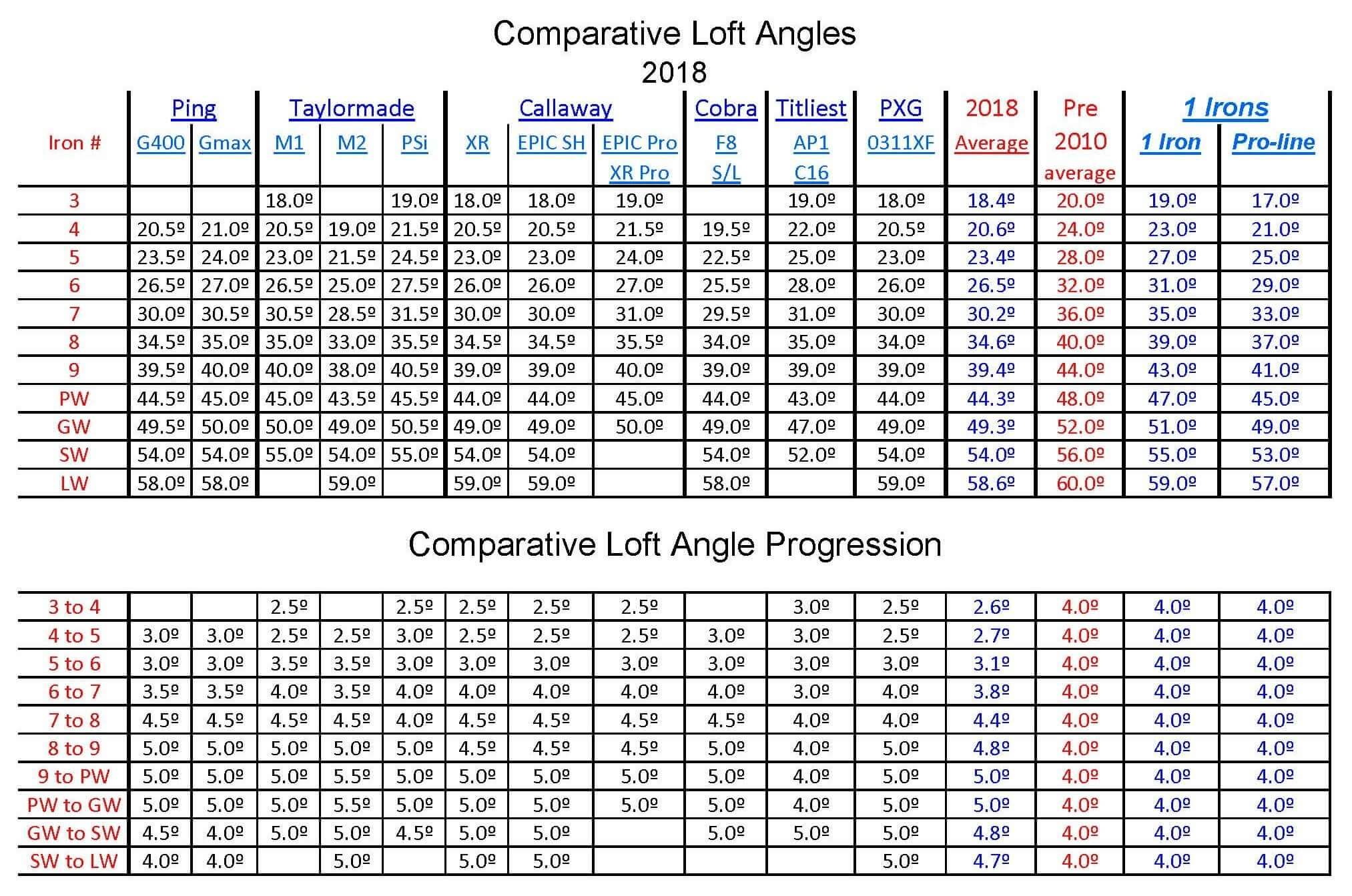 Golf Club loft angle specifications