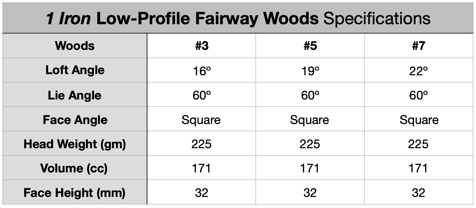 1 Iron Low-Profile Fairway Woods Specifications Chart