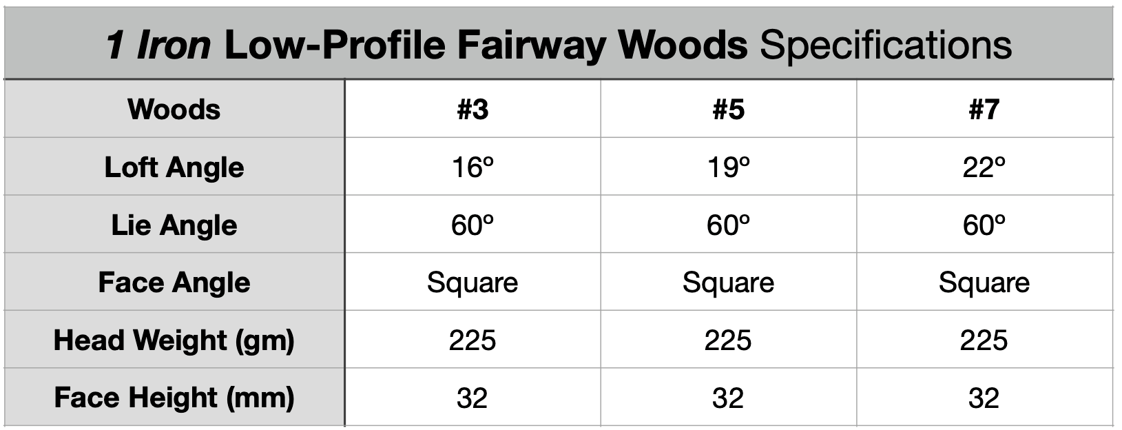 1 Iron Low-Profile Wood Specifications Chart