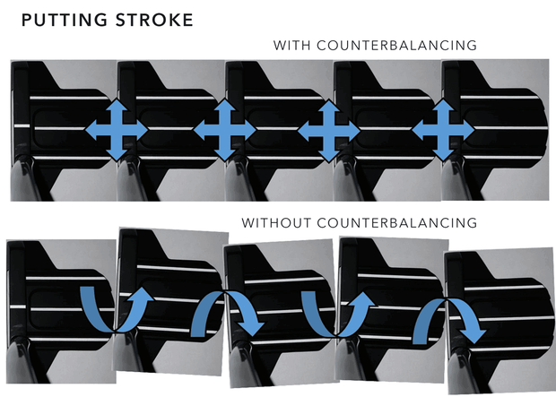 Graphic showing the putting stroke with counterbalancing and without counterbalancing