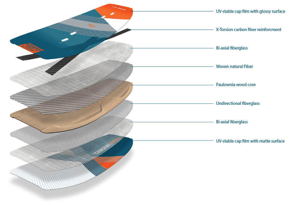 2020 Ocean Rodeo Smoothy Kiteboard Construction