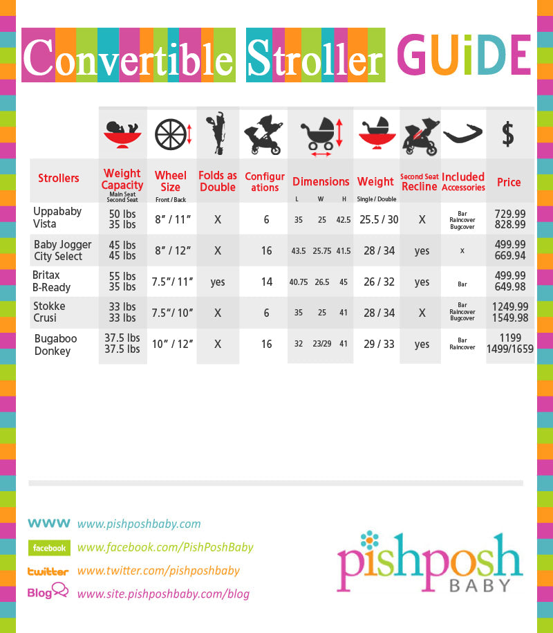 20130417-Strollers-&-CarSeats-Charts-sections-04
