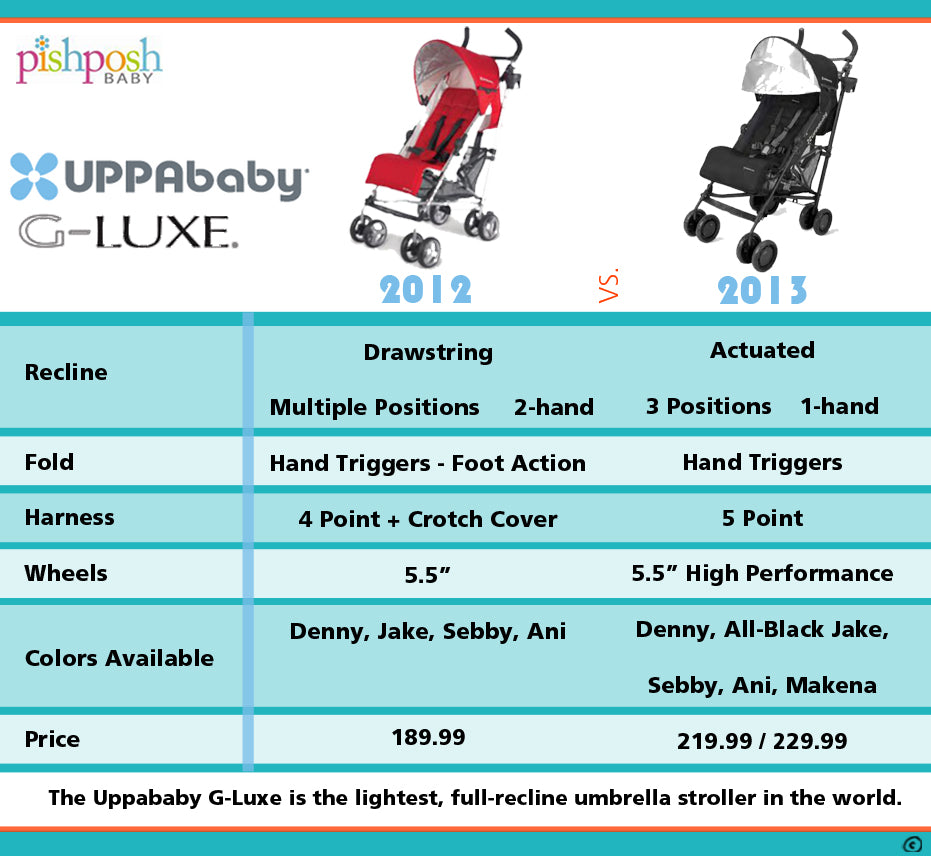 uppababy g-luxe 2012 vs 2013