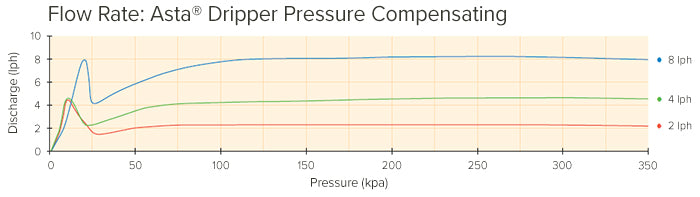 Asta Dripper Pressure Compensating Discharge Rate