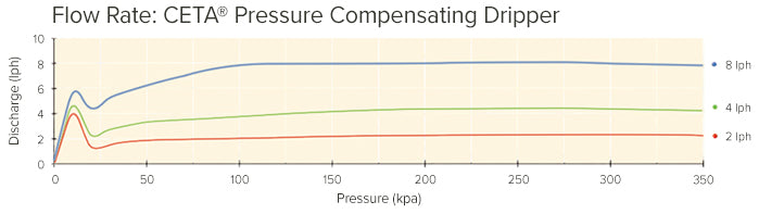 Performance Information CETA Pressure Compensating Dripper