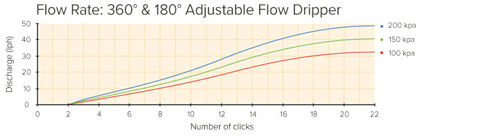 Adjustable Flow Dripper Performance Chart