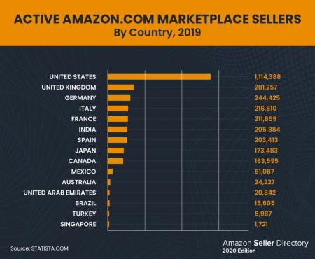 Amazon marketplace and top sellers