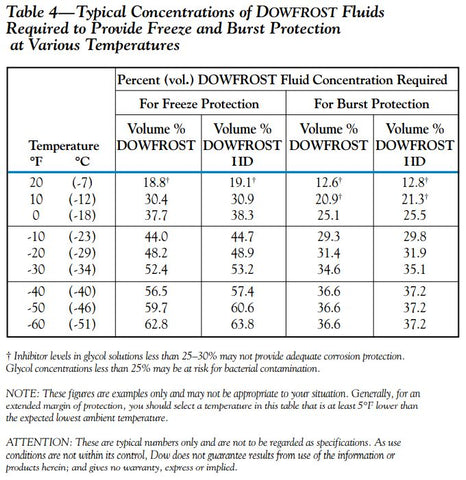 Propylene Glycol Concentration Chart for Freezing Point and Burst Point Protection