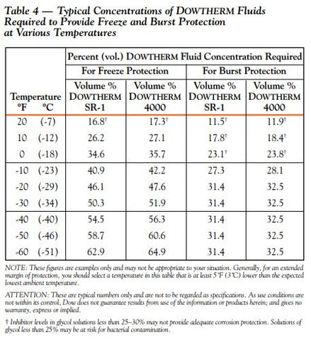Ethylene Glycol Concentration Chart for Freezing Point and Burst Point Protection