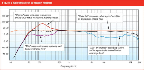 Frequency response explained for your home cinema sound bar