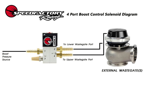 SpeedFactory Racing 4-Port Boost Control Solenoid Kit (External Wastegates Only)