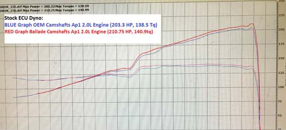 Chart Ballade Sports 00-09 S2000 DROP IN Camshafts