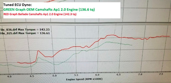 Chart 3 Ballade Sports 00-09 S2000 DROP IN Camshafts