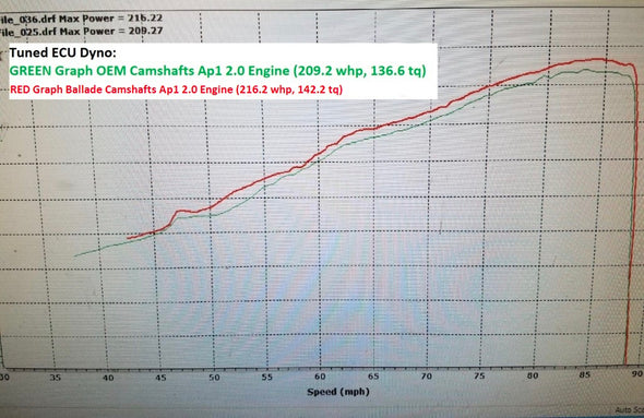 Chart 2 Ballade Sports 00-09 S2000 DROP IN Camshafts
