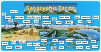 Geographic Terms Bulletin Board Set