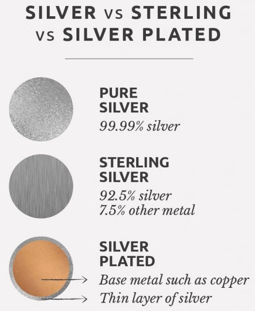 Pure silver, sterling silver and silver plated difference by photo