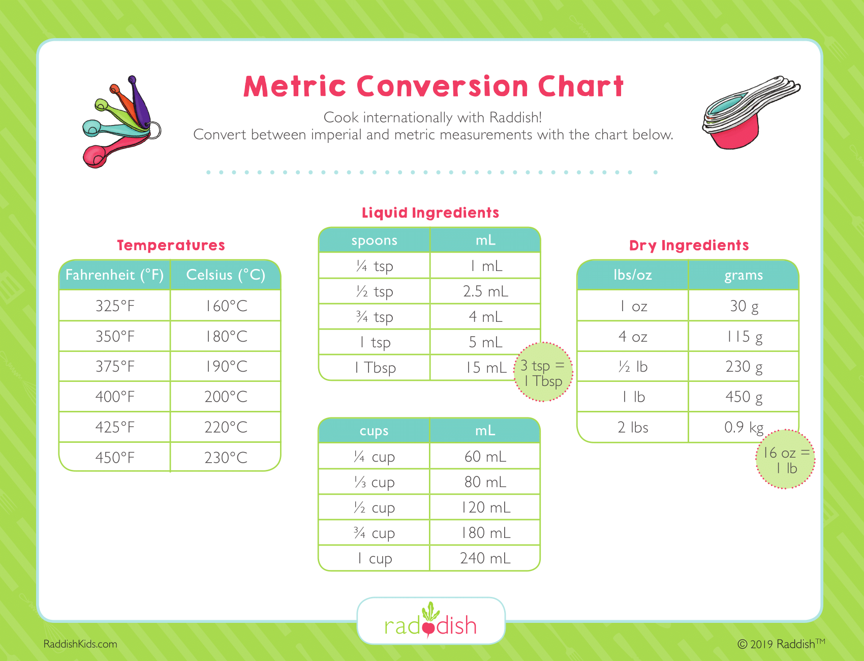 Metric Conversion Chart – Raddish Kids