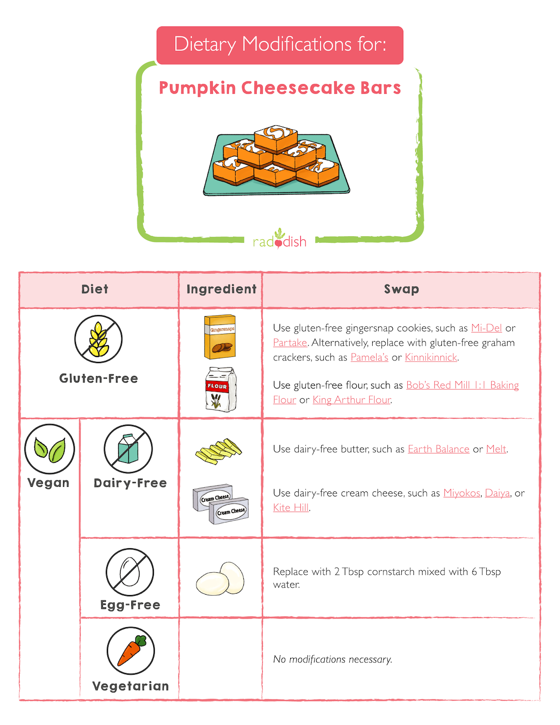 Dietary Modifications For Pumpkin Cheesecake Bars Raddish Kids
