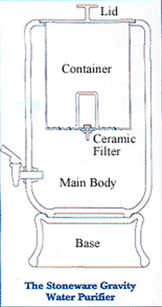 how do water filters work diagram how does the southern cross pottery water purifier work  hello green  southern cross pottery water purifier