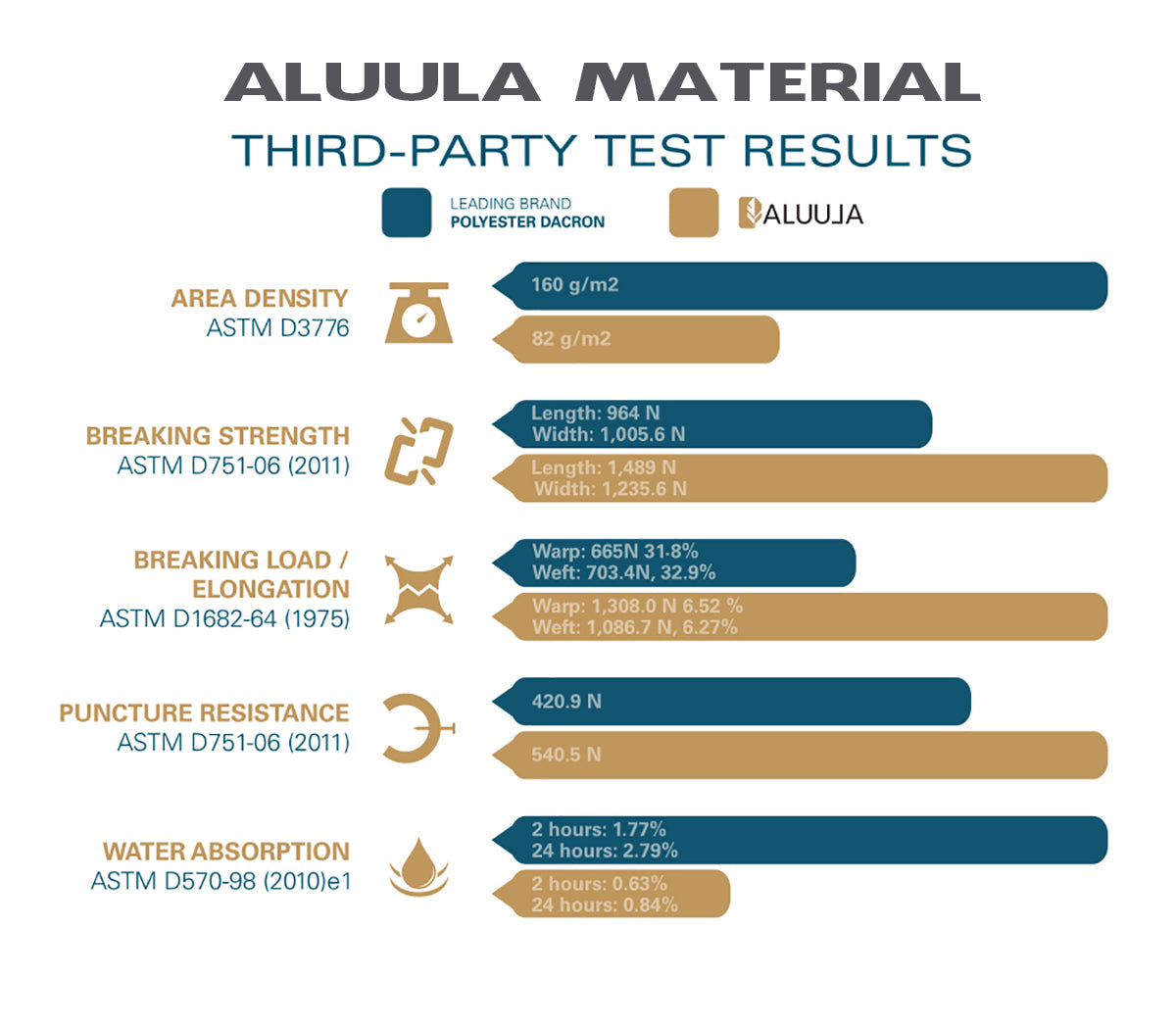 Aluula Material Test Data