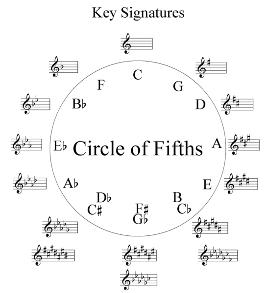 Circle of Fifths for Music Theory