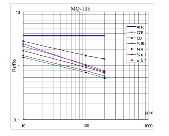 Measuring PPM using MQ135