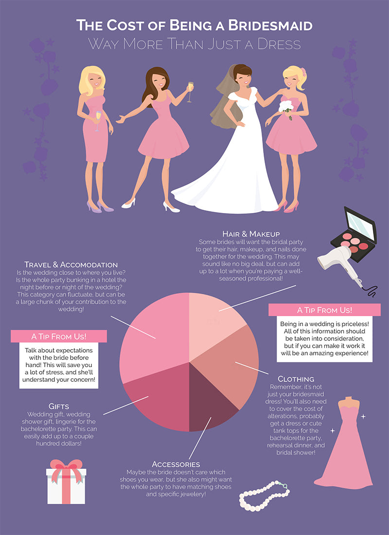 HOW MUCH DOES BEING A BRIDESMAID COST