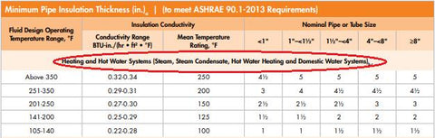 Fiberglass pipe insulation sizing