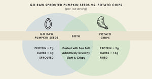 See How Go Raw Seeds Match Up vs. Potato Chips