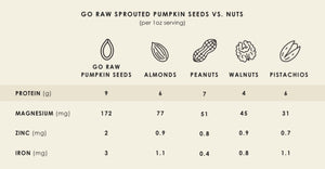 See How Go Raw Seeds Match Up vs. Nuts