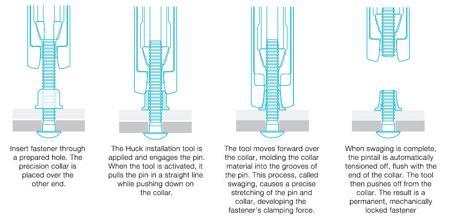 How Huck Bolts Are Installed